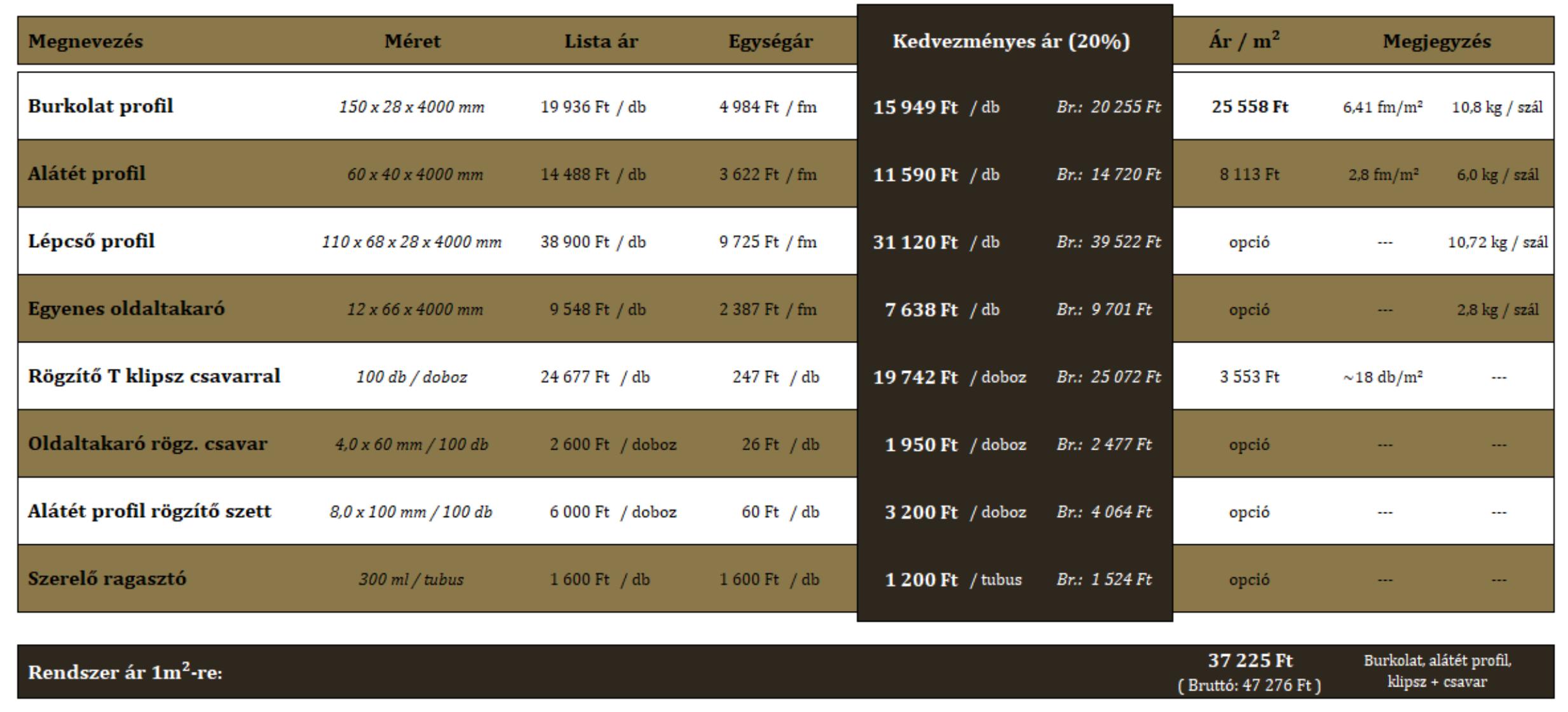 UPM ProfiDeck - akciós árak